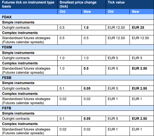 Eurex tick size in futures for outright or calendar spreads
